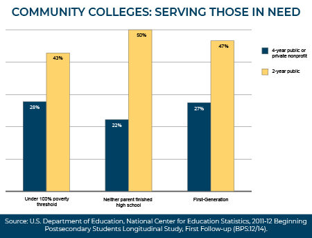 Graph of population of under represented students at 2-year and 4-year institutions. Email cccs.communications@cccs.edu for more information