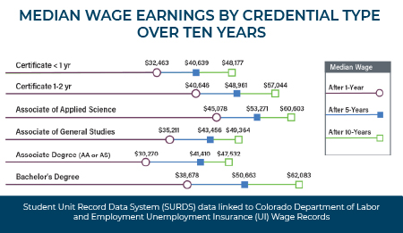 Student Unit Record Data System (SURDS) data linked to Colorado Department of Labor and Employment Unemployment Insurance (UI) Wage Records. Email cccs.communications@cccs.edu for more information