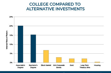 Graph comparing college investment to financial investments. Email cccs.communications@cccs.edu for more information