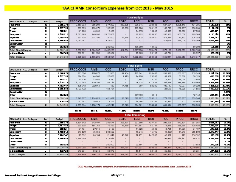 20-TAA CHAMP Consortium FY16 Activity Report Budget to Actual May 2015 PDF