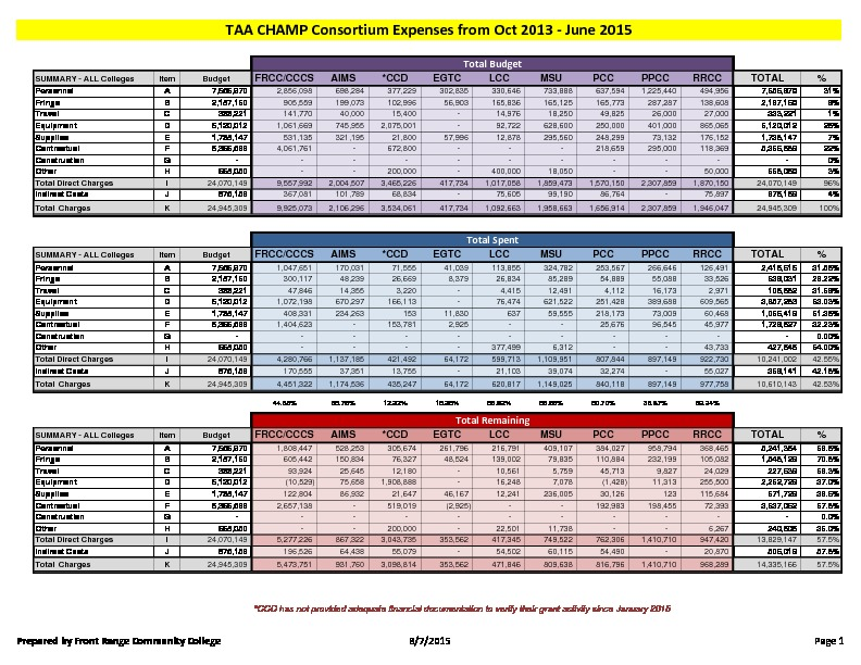 21-TAA CHAMP Consortium FY16 Activity Report Budget to Actual June 2015 PDF