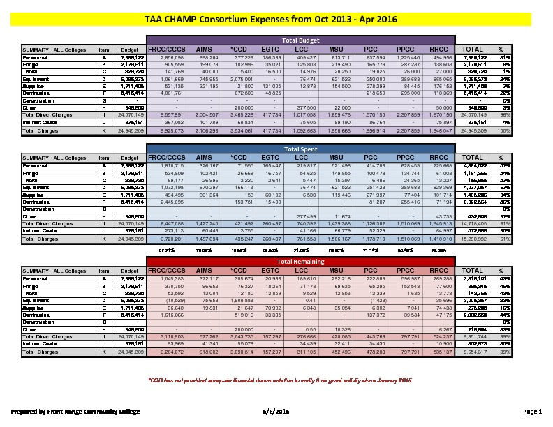 31-TAA CHAMP Consortium FY16 Activity Report Budget to Actual April 2016 PDF
