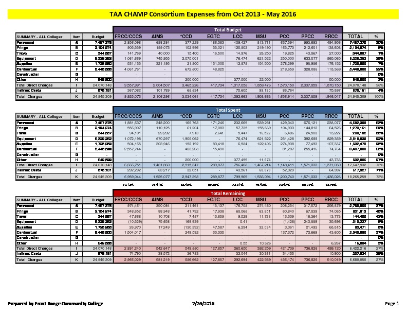 32-TAA CHAMP Consortium FY16 Activity Report Budget to Actual May 2016 PDF
