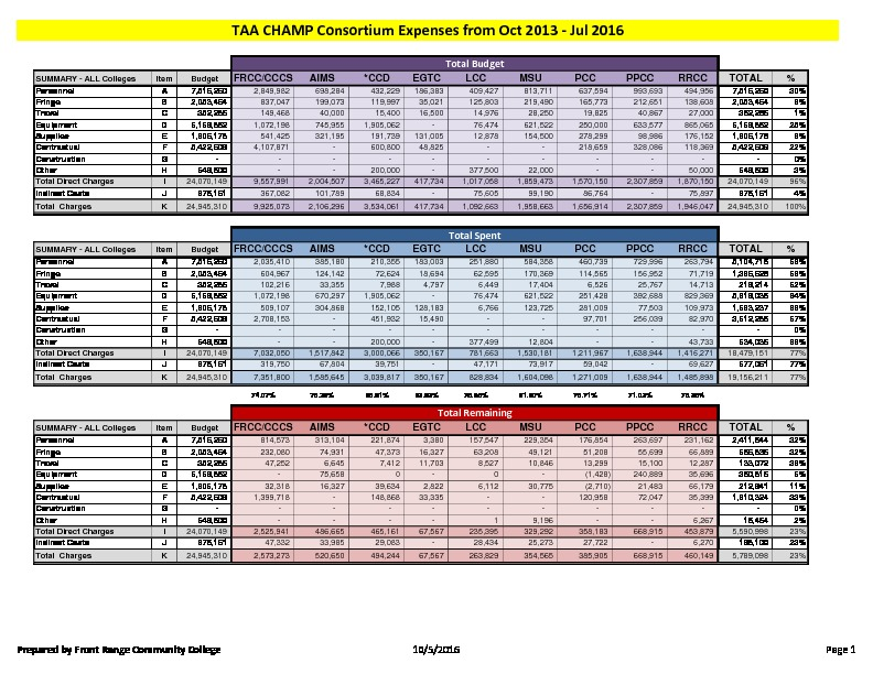 34-TAA CHAMP Consortium FY16 Activity Report Budget to Actual July 2016 PDF