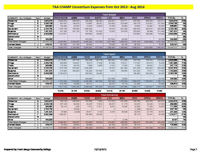 35-TAA CHAMP Consortium FY16 Activity Report Budget to Actual August 2016 PDF