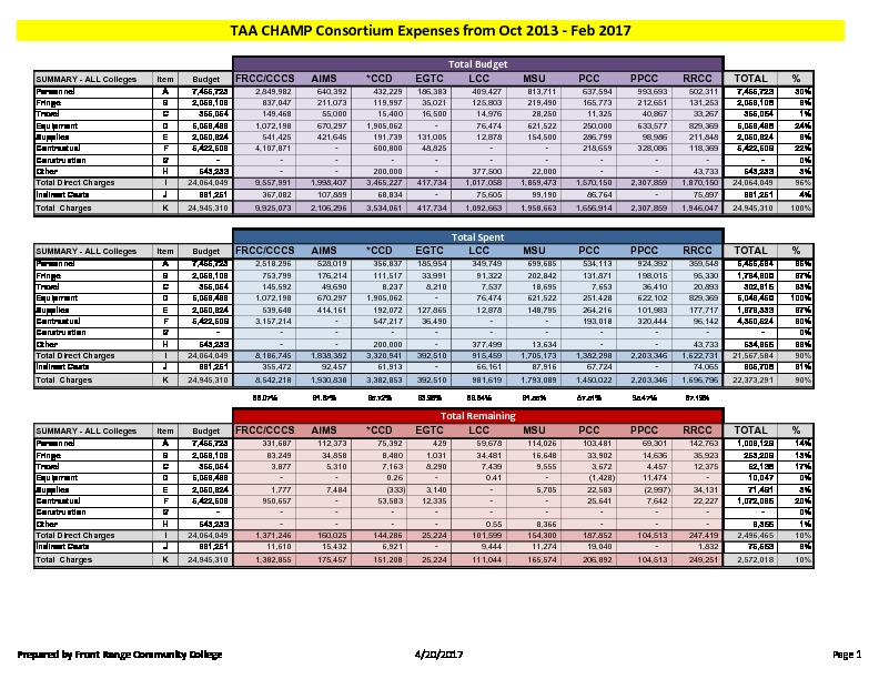 41-TAA CHAMP Consortium FY17 Activity Report Budget to Actual February 2017 PDF
