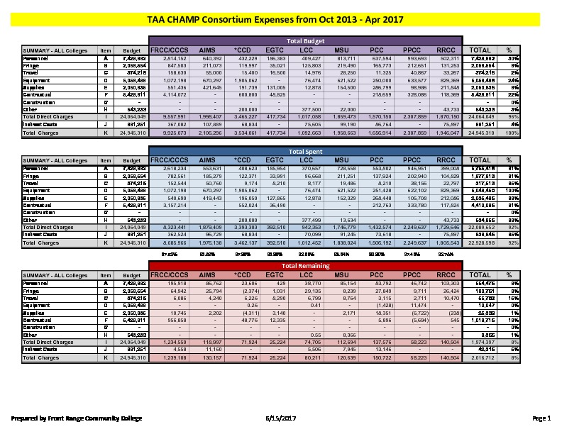 43-TAA CHAMP Consortium FY17 Activity Report Budget to Actual March 2017 PDF