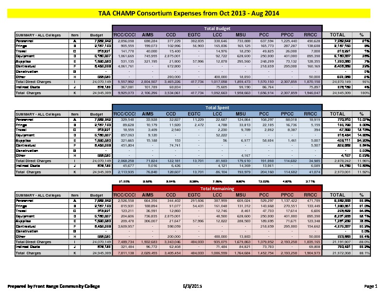 11-TAA CHAMP Consortium FY16 Activity Report Budget to Actual August 2014 PDF