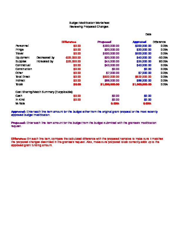 TAACCCT Budget Mod Worksheet Excel