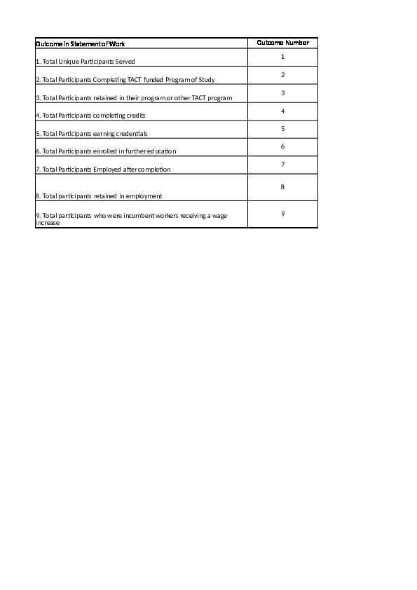 CHAMP-Outcomes-Reference-Document-May-2015 Excel