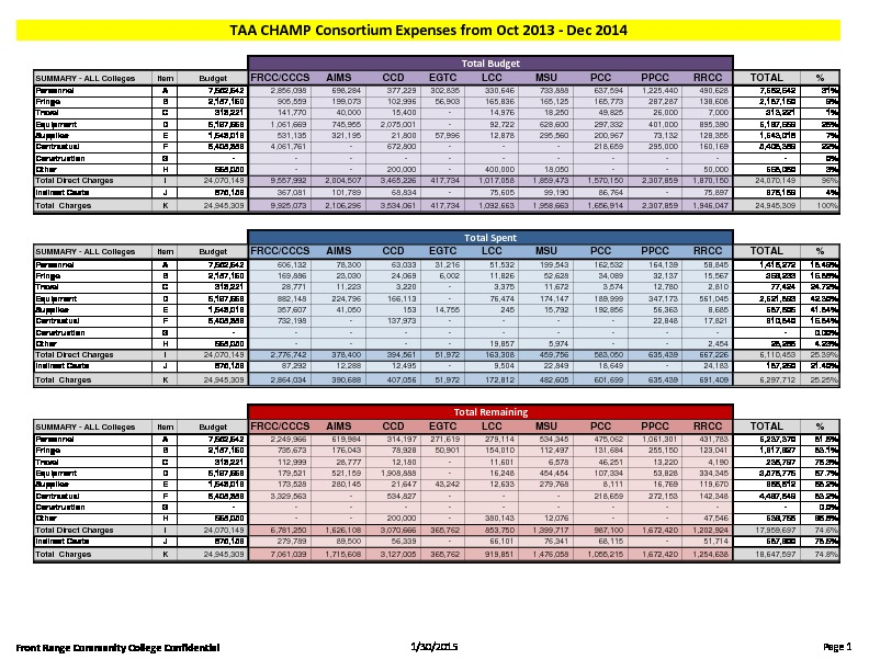 15-TAA CHAMP Consortium FY15 Activity Report Budget to Actual December 2014 PDF
