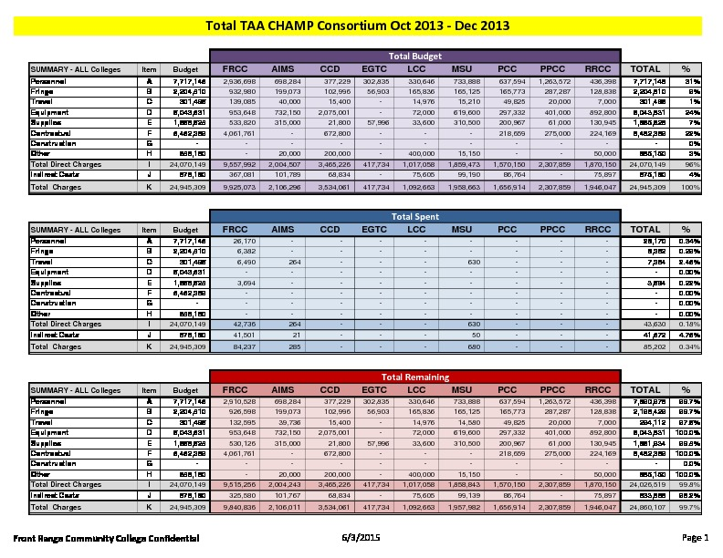 3-TAA CHAMP Consortium FY16 Activity Report Budget to Actual December 2013 PDF