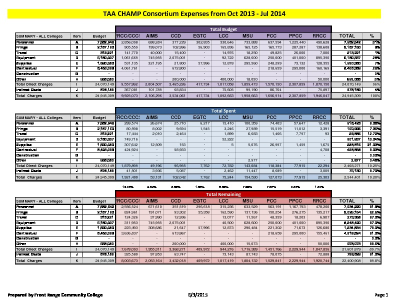 10-TAA CHAMP Consortium FY16 Activity Report Budget to Actual July 2014 PDF