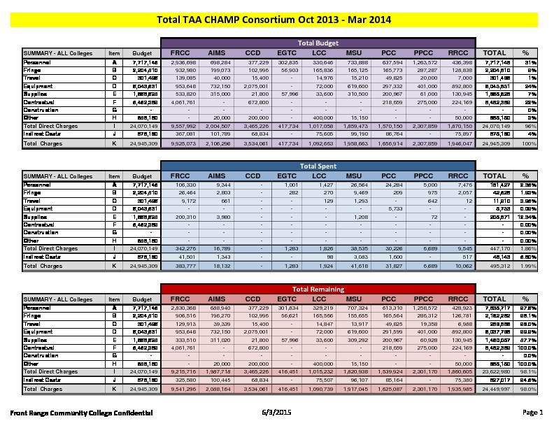 6-TAA CHAMP Consortium FY16 Activity Report Budget to Actual March 2014 PDF