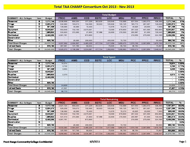 14-TAA CHAMP Consortium FY15 Activity Report Budget to Actual November 2014 PDF