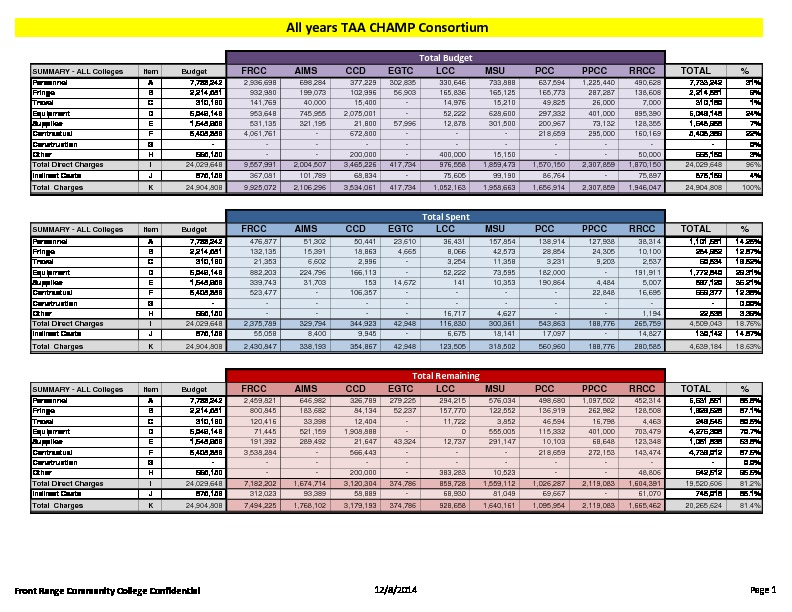 13-TAA CHAMP Consortium FY15 Activity Report Budget to Actual October 2014 PDF